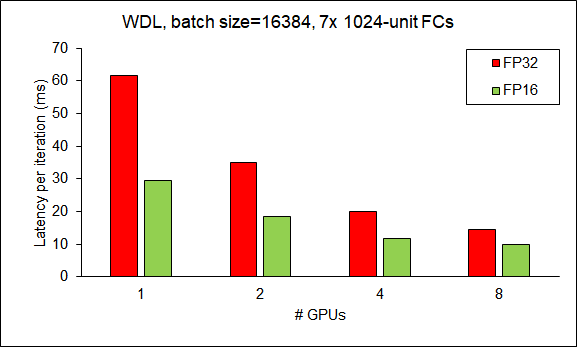 Scalability of HugeCTR from 1 GPU to 8 GPUs (W&D).