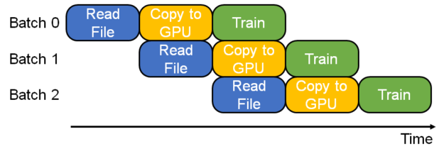 "This figure shows how the ""Read File"", ""Copy to GPU"", and ""Train"" stages are overlapped for three batches to improve GPU resource utilization."