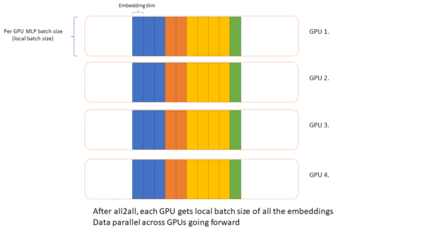 After all2all, each GPU gets the local batch size of all the embeddings. Data is parallel across GPUs going forward.
