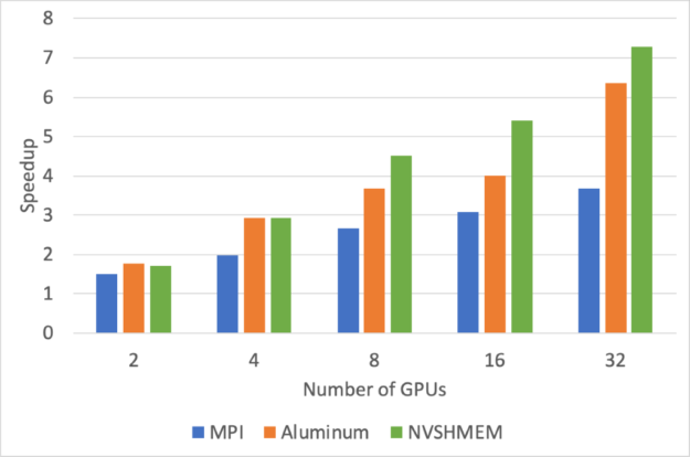 A bar chart showing the speedup of LBANN for 2, 4, 8, 16, and 32 GPUs relative to single GPU performance. In comparison with MPI and Aluminum, NVSHMEM meets or exceeds their speedup, providing significant gains on higher numbers of GPUs.