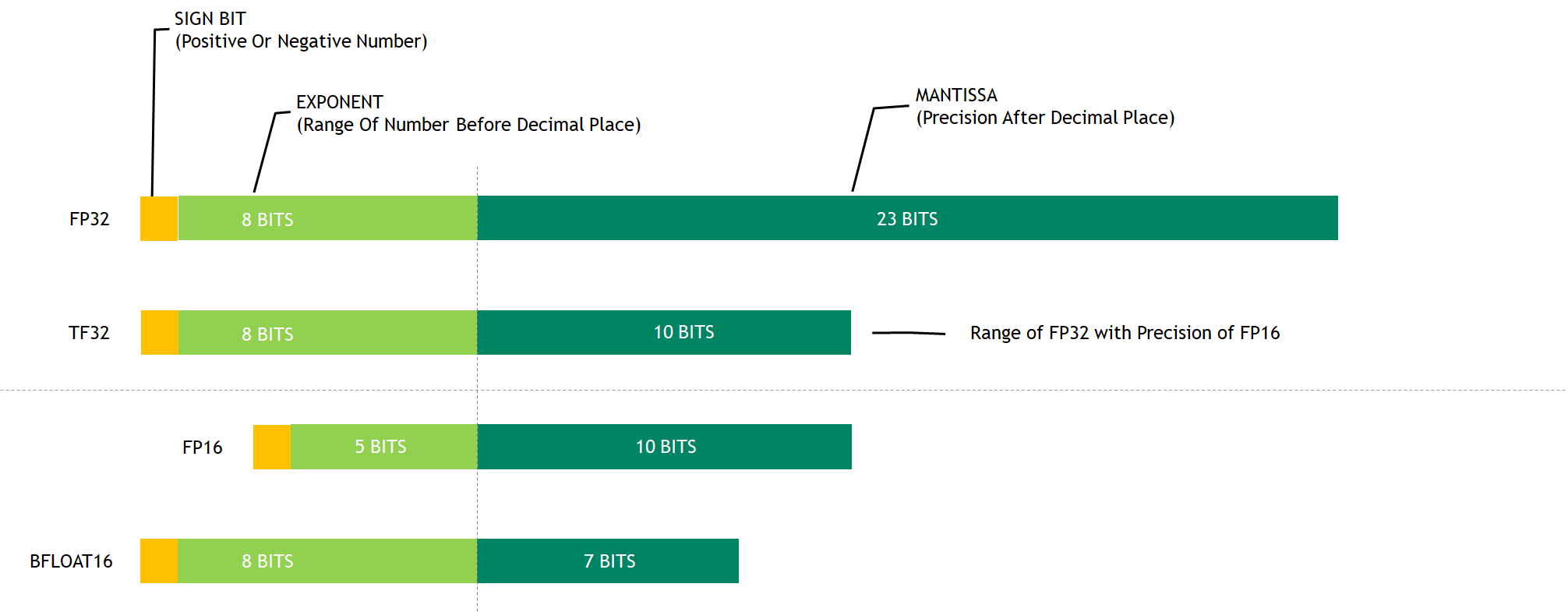 Numerical formats supported by Ampere GPUs include FP32, TF32, FP16, and BF16.