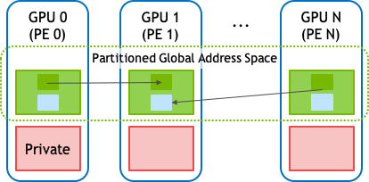 Several GPUs are shown, each belonging for a different NVSHMEM process (PE). Each PE has private memory and symmetric memory that forms a partition of the partitioned global address space.
