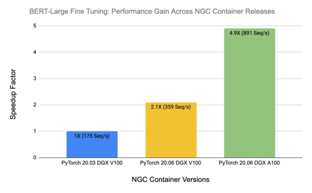 From NGC PyTorch 20.03 to 20.06, on the same hardware, the performance gain is 2.1X. With DGX A100 on the PyTorch 20.06 container, the performance gain further improves to 4.9X.