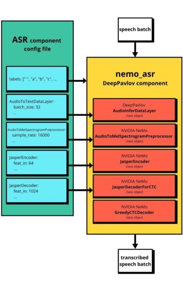 relationship-of-nemo-asr-and-deeppavlov-pipelines