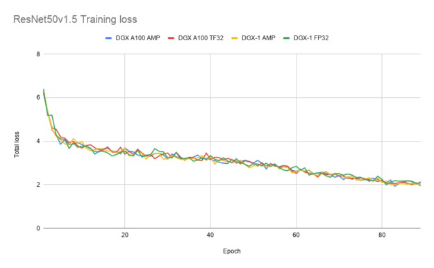 TF32 achieves a similar loss curve compared to FP32 and AMP training.