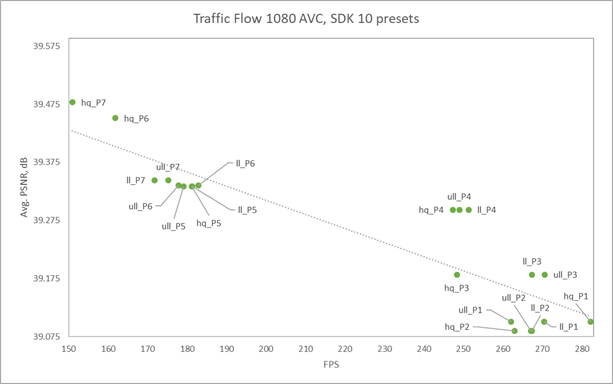 The Video Codec SDK 10 presets showing almost linear scaling between quality and performance.