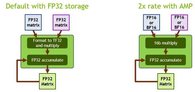 FP16/BF16 mode on Ampere provides 2x the throughput compared to TF32.