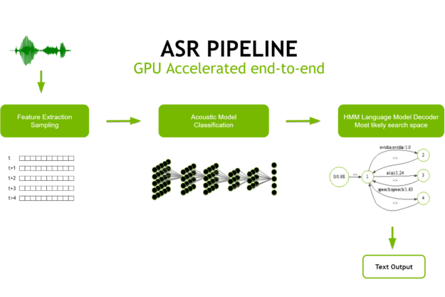 The figure is showing a block diagram representing the ASR pipeline. From the left to the right: A waveform representing the vocal signal is fed to a block for feature extraction, the features obtained are fed to another block representing the acoustic model for classification the output goes into the Language Model Decoder, which in turn returns the transcription of the vocal input.