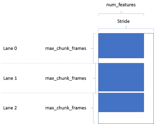 "Diagram of the data layout for output features. Features fill only part of each row. The full row width is called ""Stride"". Features also leave some rows empty. The number of rows separating the data for each lane is max_chunk_frames."