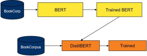 High level diagram of DistilBERT's distillation process