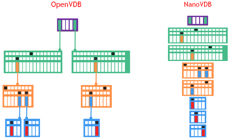 OpenVDB has a tree with pointer indirections, however NanoVDB uses a linearized tree with indices instead of pointers.