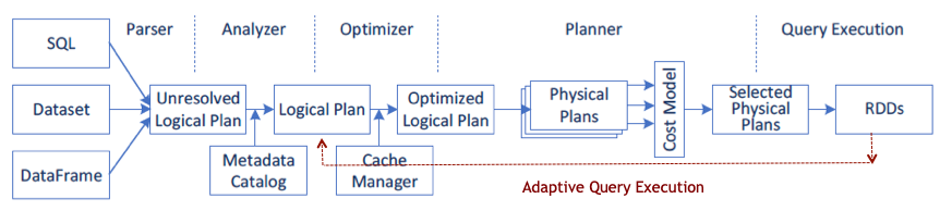 The diagram shows a red arrow representing statistics retrieved from completed stages of the query plan being used to re-optimize the query plan.