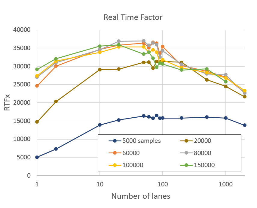 Plot of latency compared to the number of lanes for samples between 5,000 and 150,000. Latency rises linearly with the number of lanes. The slope is steeper for the larger number of samples.