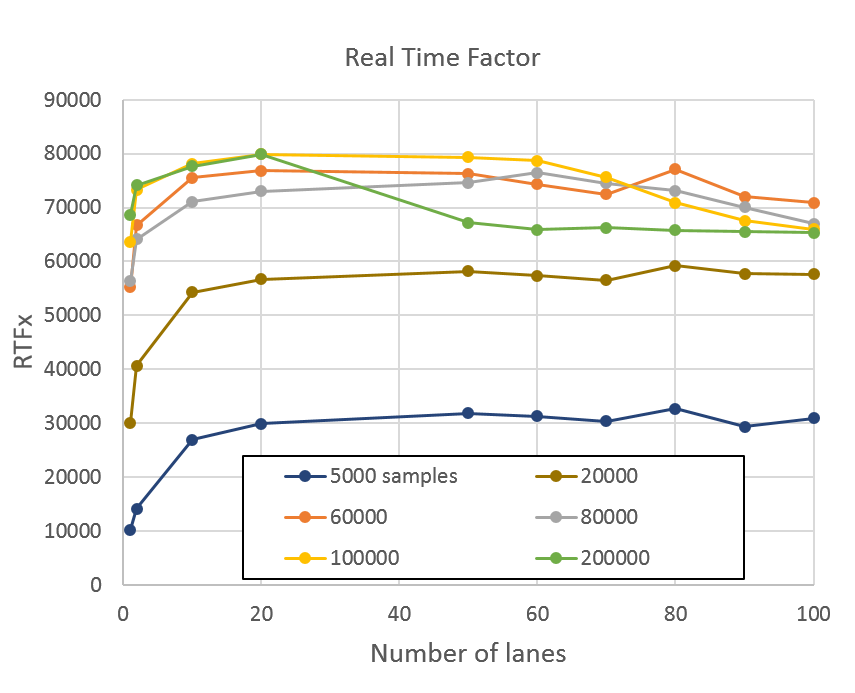 Plot of RTFx vs. number of lanes for samples between 5,000 and 200,000. Performance rises gently until about 10 lanes, then plateaus. Performance for 5,000 samples is much lower.