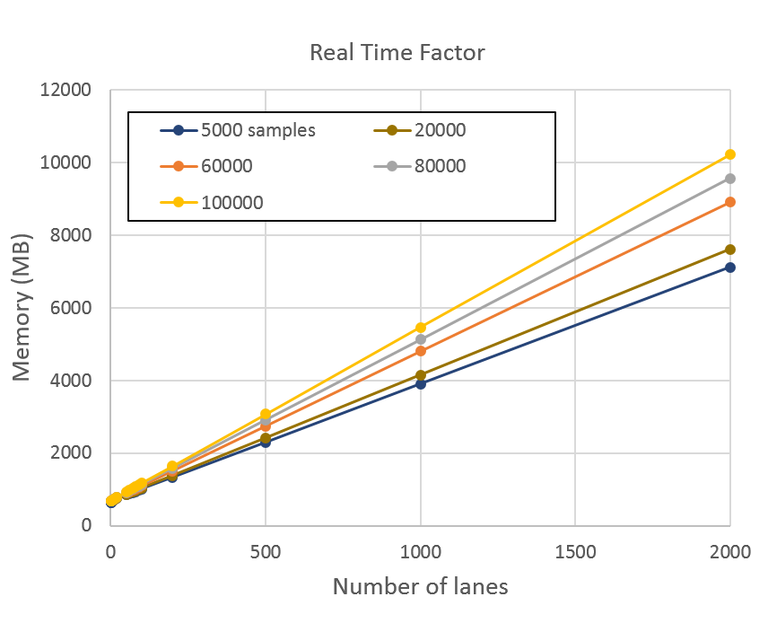 Plot of latency vs number of lanes for samples between 5,000 and 100,000. Latency rises linearly with number of lanes. The slope is steeper for larger number of samples.