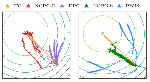 This image depicts the gradient ascent applied with different gradient estimates in an LQR problem. It is possible to see that semi-gradient approaches like DPG are affected by high bias, while importance sampling approaches suffer from high variance. The proposed solution exhibits a better bias/variance tradeoff, which allows for a better optimization process.