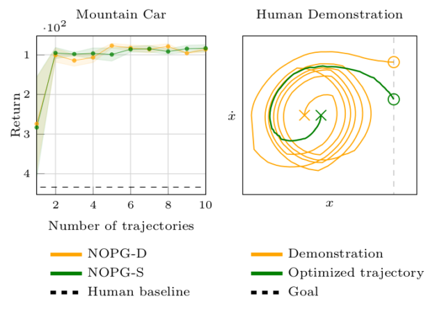 I tested the algorithm even on human-demonstrated data on the mountain car problem, providing suboptimal examples. Even with two shown trajectories, the algorithm can learn the optimal policy.