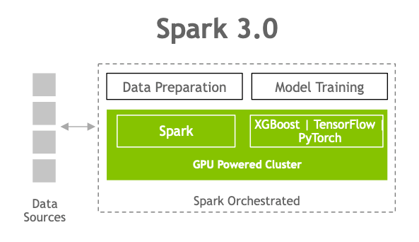 The diagram shows a Spark 3.0 data preparation and model training layer over the GPU-powered cluster layer of Spark and XGBoost, TensorFlow, or PyTorch, all of which is orchestrated by Spark and integrated with data sources.