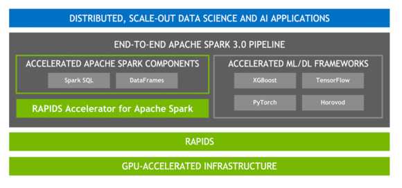 The diagram shows accelerated spark components and machine learning layered on top of RAPIDS and a GPU-accelerated infrastructure.