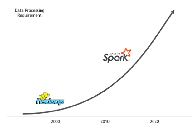 The diagram shows the steep increase in the data processing requirements from Hadoop in 2000 to Spark in 2020.