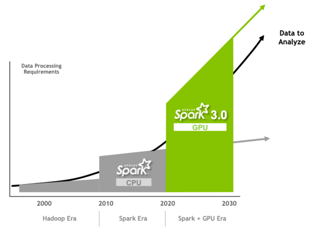 The diagram shows the steep increase in the data processing requirements covered  by Spark 3 with GPUs.