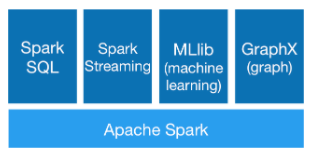 The diagram shows the spark core layer beneath the SQL, Streaming, ML, and GraphX components.