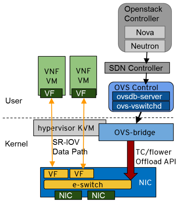 ASAP(2) fully and transparently offloads the OvS virtual switch and router datapath processing to the NIC.