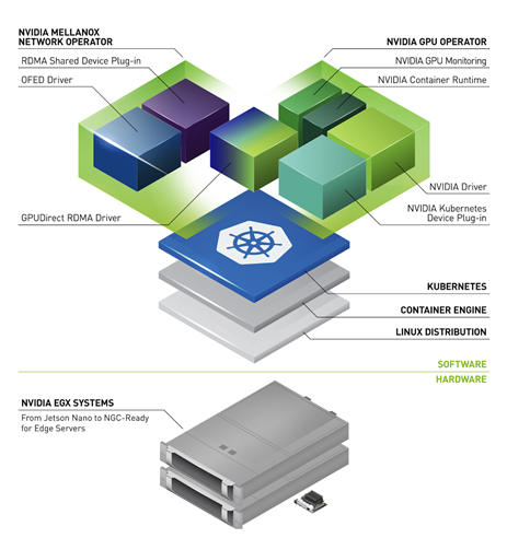 Graphic of the EGX stack layers: Linux distribution, container runtime, and Kubernetes beneath the Mellanox Network Operator and GPU Operator Pods.