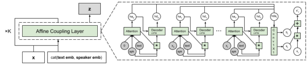 The diagram describes the Flowtron network sequence including the Attention LSTM, Decoder LSTM, 2 Dense, Conv 1x1, and Affine Transform states. In z-space, the mel-spectrogram input is transformed in the affine coupling layer.
