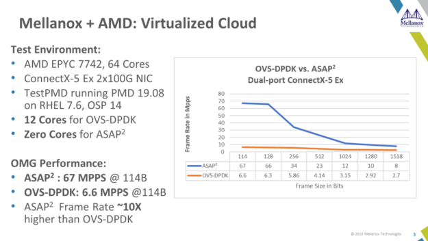 AMD EPYC 7002 Series processor and ConnectX 5 using ASAP² delivers up to 10X better performance than when using DPDK.