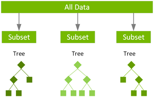 The workflow starts with All data being separated into subsets and decision trees built separately for each subset.