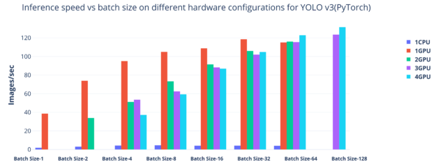 Graph shows the inference speed vs batch size on different hardware configurations for YOLOv3.
