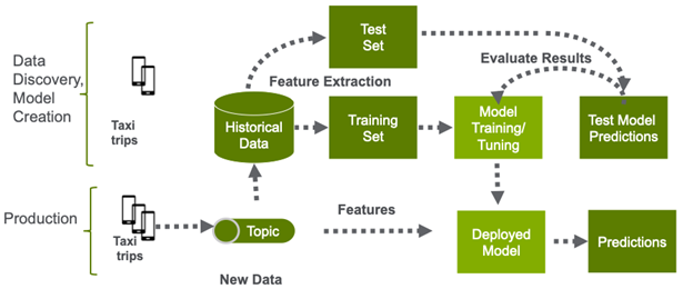 The diagram starts with data discovery and model creation using historical data such as taxi trips as as a test set and training set. The test model predictions are used to train and tune the model. The production model uses new data in the deployed model, which then makes predictions.