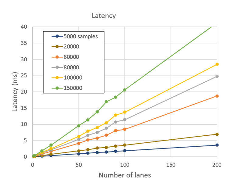 Plot of latency vs number of lanes for samples between 5000 and 150000. Latency rises linearly with number of lanes. The slope is steeper for larger number of samples.