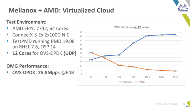 AMD EPYC 7002 Series processor and ConnectX 5 with DPDK delivers up to 25.8 Mpps for 64-byte packets.