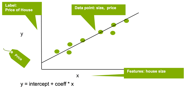 A linear regression diagram is shown with house price on the y axis and house size on the x axis.