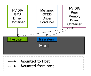 A graphic showing host file system mounts from the GPU driver container and the Mellanox OFED driver container. The Mellanox Network Operator remounts both host file system mounts into the NVIDIA peer memory driver container.