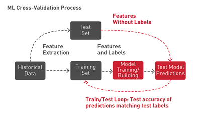 The diagram shows the ML cross-validation process with feature extraction, training, and testing loops.