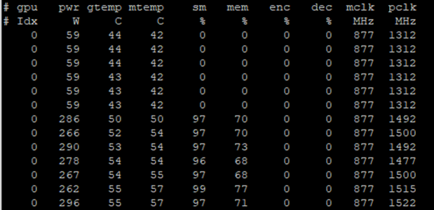 This figure shows the output of a nvidia-smi dmon run. This call prints more numbers about the GPU usage including temprature, memory utilization, encoder utilization, and decored utilization