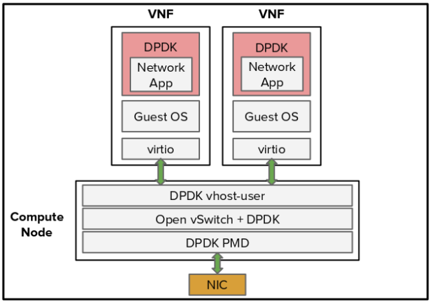The NVIDIA Mellanox DPDK solution to boost OvS performance improves packet rate to accelerate the existing OvS virtio data path.