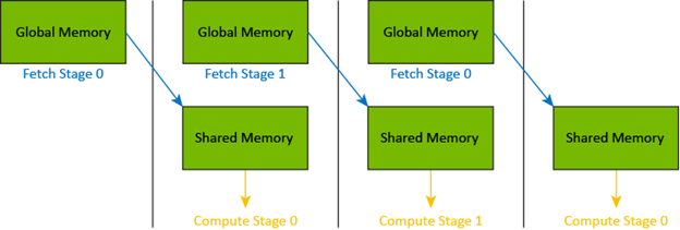 Diagram of a sequence batches processed in two stages to overlap asynchronous copies and computations. Stage N+1 is being fetched while computing on stage N.