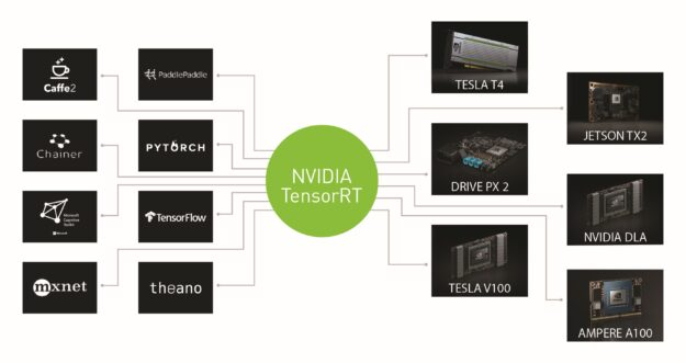 TensorRT supports all major frameworks and optimizes a machine learning model across diverse category of GPUs.