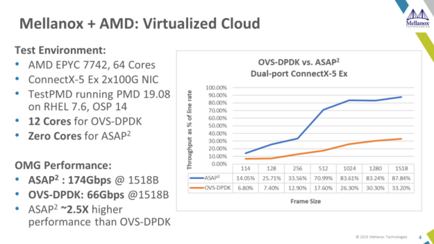 AMD EPYC 7002 Series processor and ConnectX 5 with ASAP² delivers up to 2.5X better performance than OVS-DPDK.