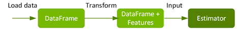 A DataFrame is transformed to a DataFrame with features and input to an estimator.
