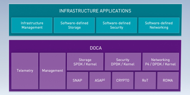 :  Block diagram shows how DOCA enables software-defined data center infrastructure applications to run on top of the NVIDIA DPU features to benefit from hardware acceleration.
