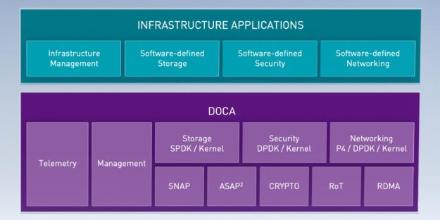 在 DPU 上執行之資料中心基礎架構應用程式下的 DOCA 分層。