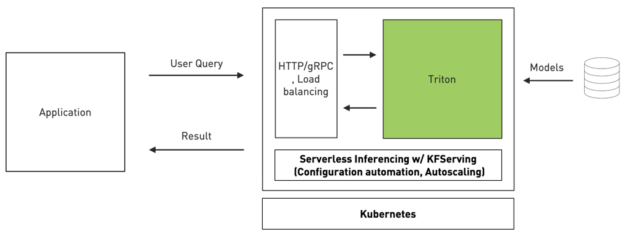 This illustrates how Triton integrates with KFServing to provide serverless inferencing in Kubernetes.