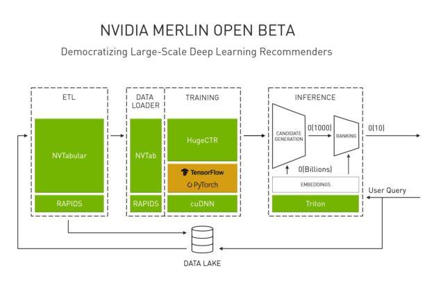 NVIDIA Merlin Recommender System Framework composed of Merlin ETL, Merlin Training, and Merlin Inference