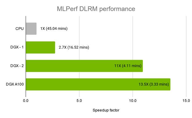 MLPerf DLRM training performance across different platforms. HugeCTR on DGX A100 provides 13.5X speedup over a 4-node CPU cluster.