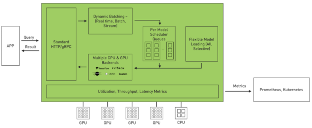 Schematic showing the internal architecture of Triton, from app queries to dynamic batching, per-model scheduler queries, flexible model loading, multiple CPU and GPU backends, and metrics to Prometheus or Kubernetes.